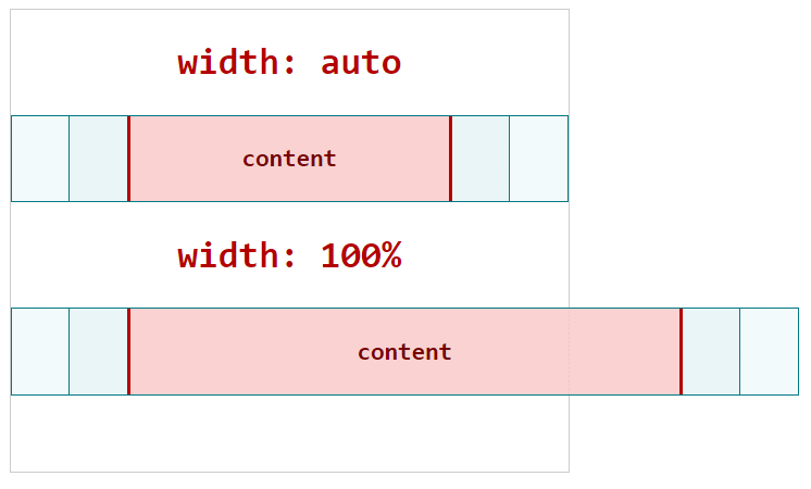 shows how width auto works compared to width:100%