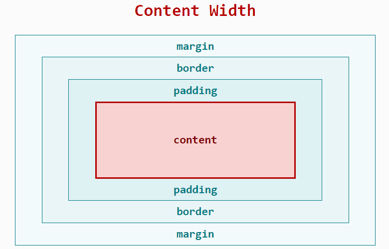 shows the content-width within the box model